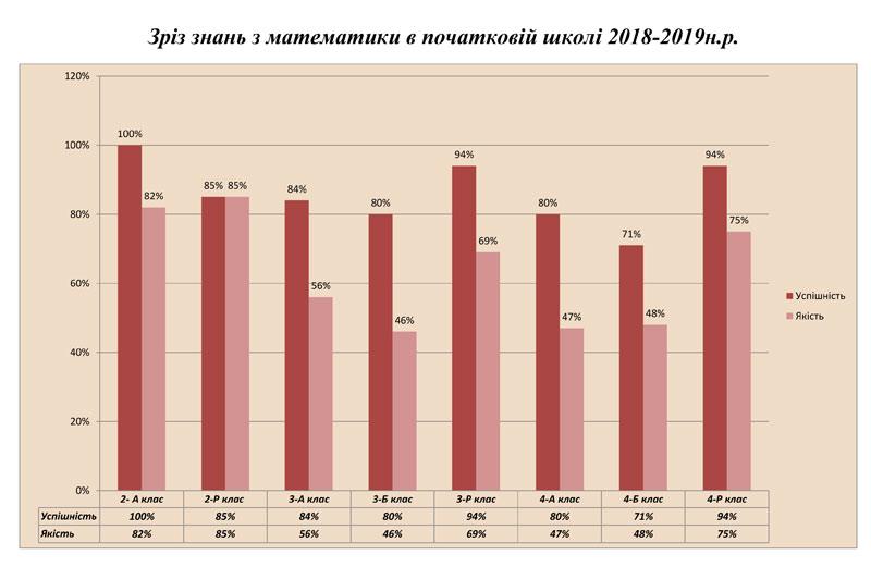 Результати зрізу знань з математики та української мови учнів початкової школи