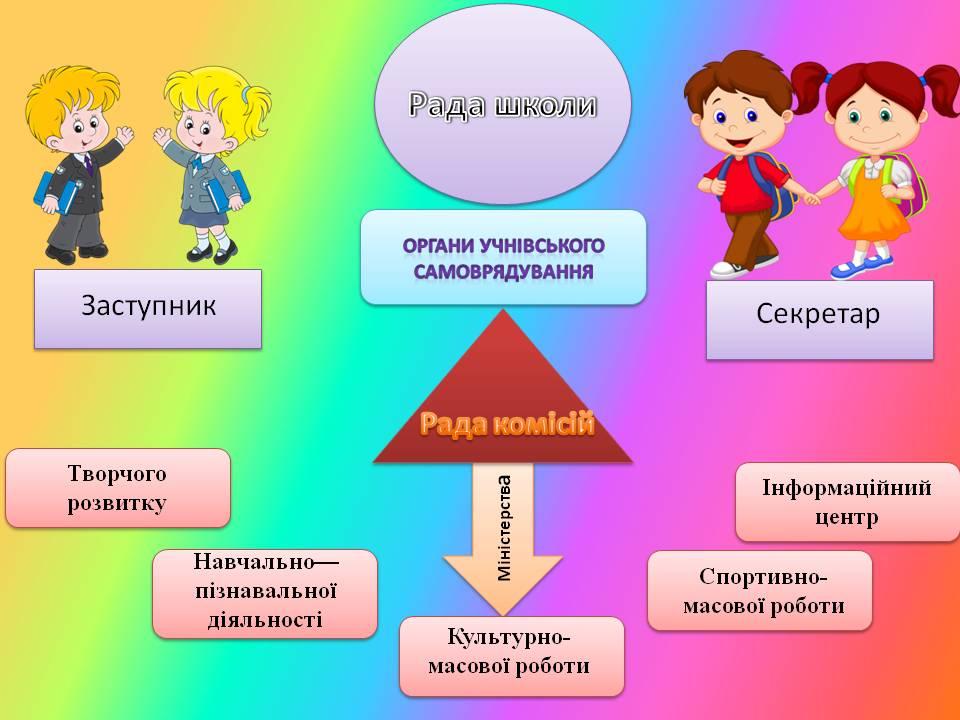 Шкільне самоврядування
